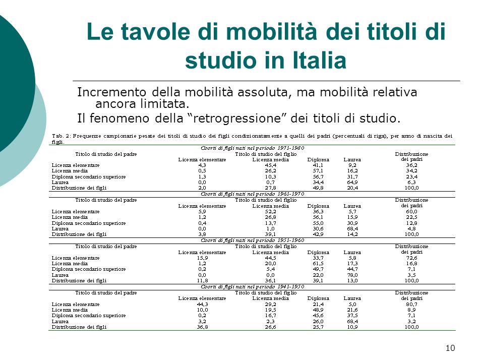 10 Le tavole di mobilità dei titoli di studio in Italia Incremento della mobilità assoluta, ma mobilità relativa ancora limitata. Il fenomeno della re