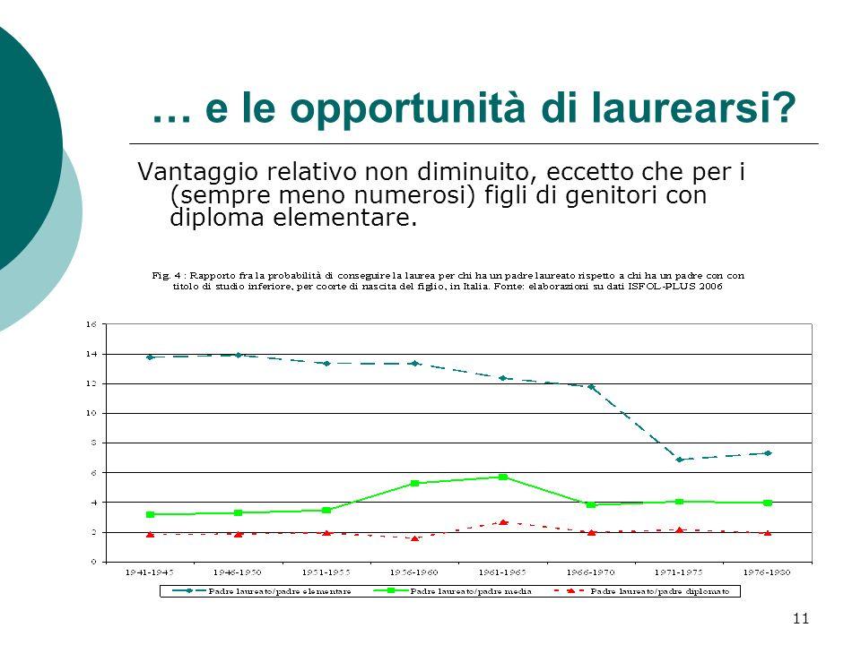 11 … e le opportunità di laurearsi? Vantaggio relativo non diminuito, eccetto che per i (sempre meno numerosi) figli di genitori con diploma elementar