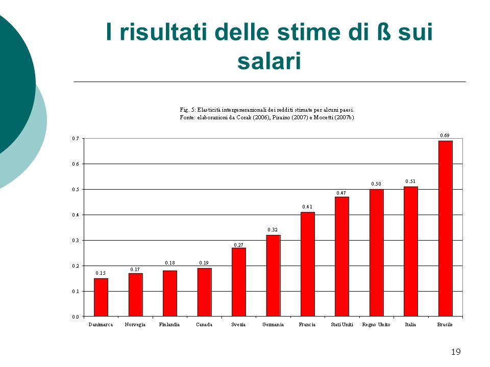 19 I risultati delle stime di ß sui salari