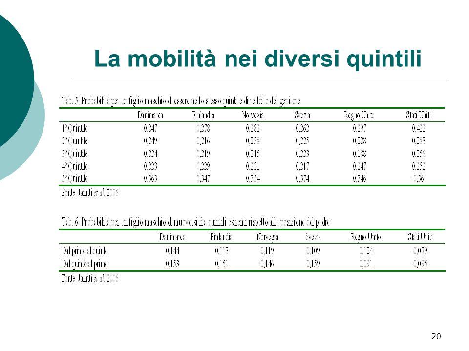20 La mobilità nei diversi quintili