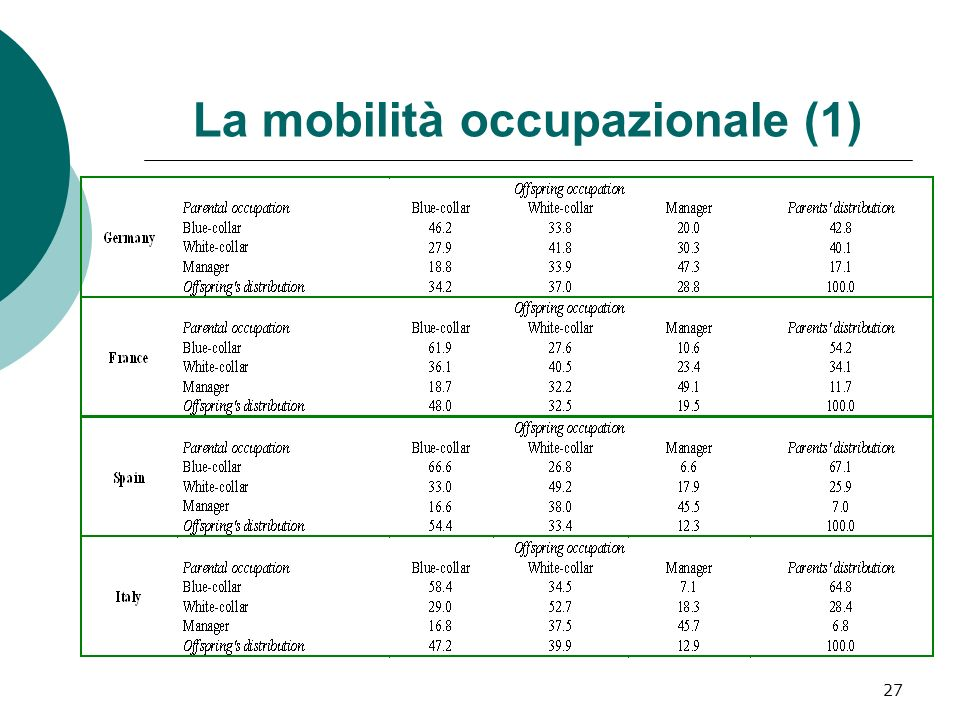 La mobilità occupazionale (1) 27