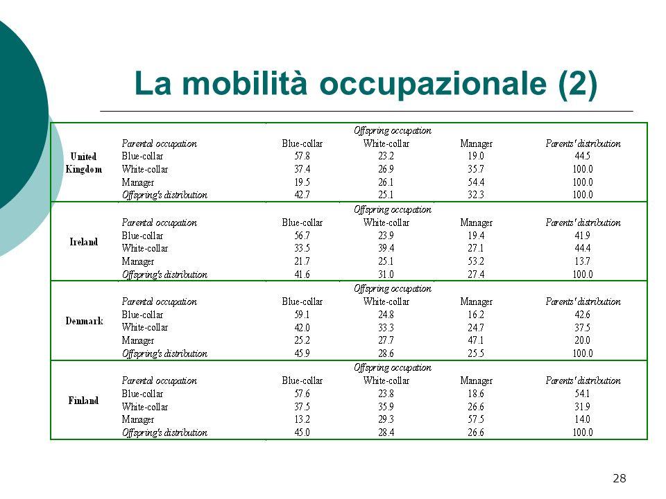 La mobilità occupazionale (2) 28