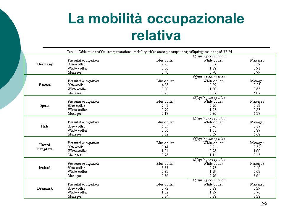 La mobilità occupazionale relativa 29