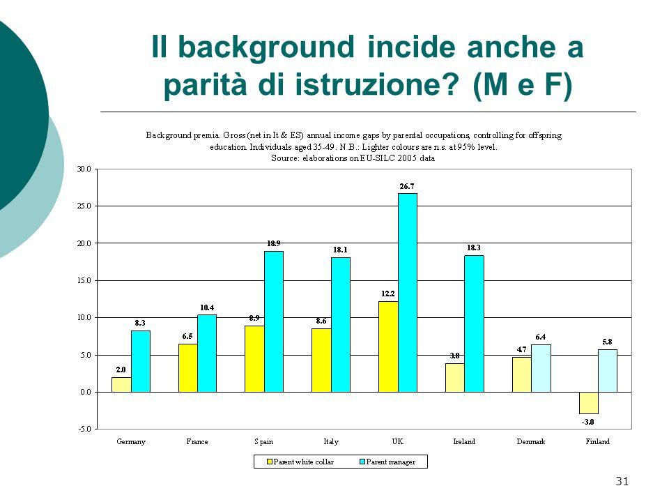 31 Il background incide anche a parità di istruzione? (M e F)