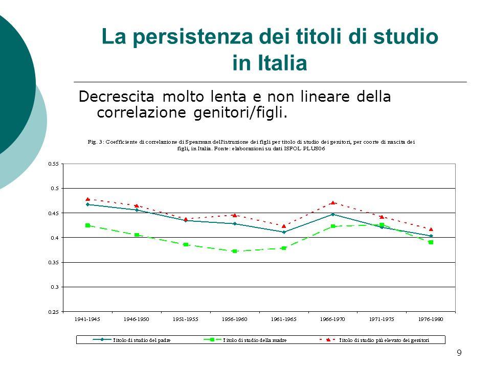 10 Le tavole di mobilità dei titoli di studio in Italia Incremento della mobilità assoluta, ma mobilità relativa ancora limitata.