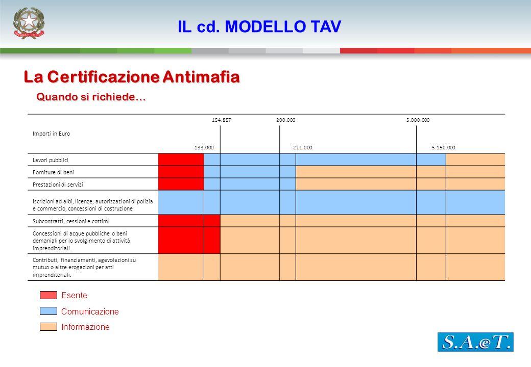 La Certificazione Antimafia Quando si richiede… Esente Comunicazione Informazione Importi in Euro 154.857 200.000 5.000.000 133.000 211.000 5.150.000