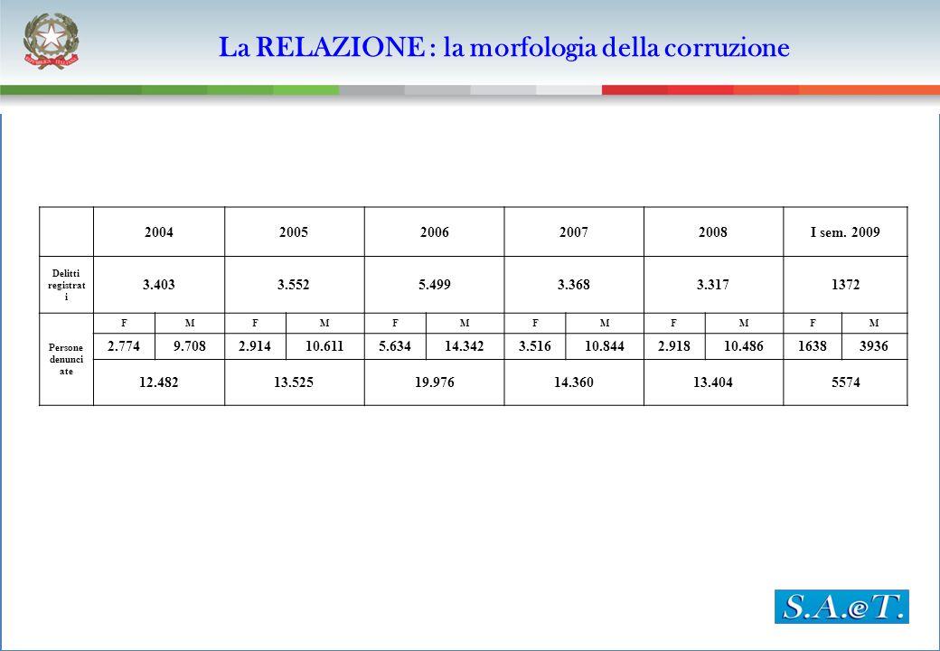 La RELAZIONE : la morfologia della corruzione 20042005200620072008I sem. 2009 Delitti registrat i 3.4033.5525.4993.3683.3171372 Persone denunci ate FM