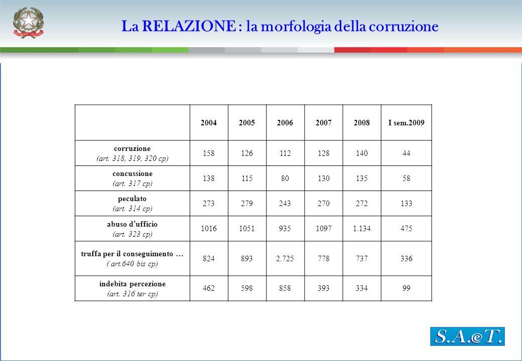 La RELAZIONE : la morfologia della corruzione 20042005200620072008I sem.2009 corruzione (art. 318, 319, 320 cp) 15812611212814044 concussione (art. 31