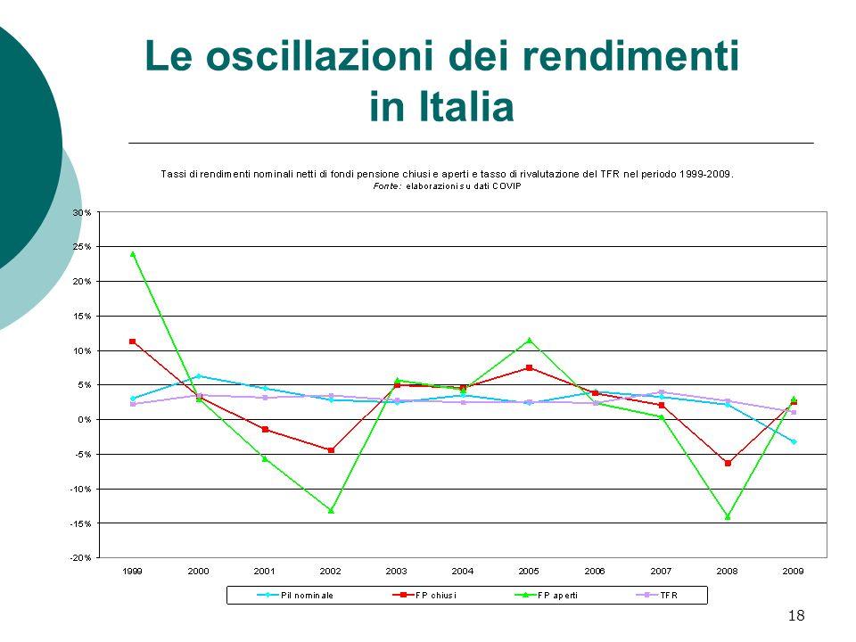 18 Le oscillazioni dei rendimenti in Italia