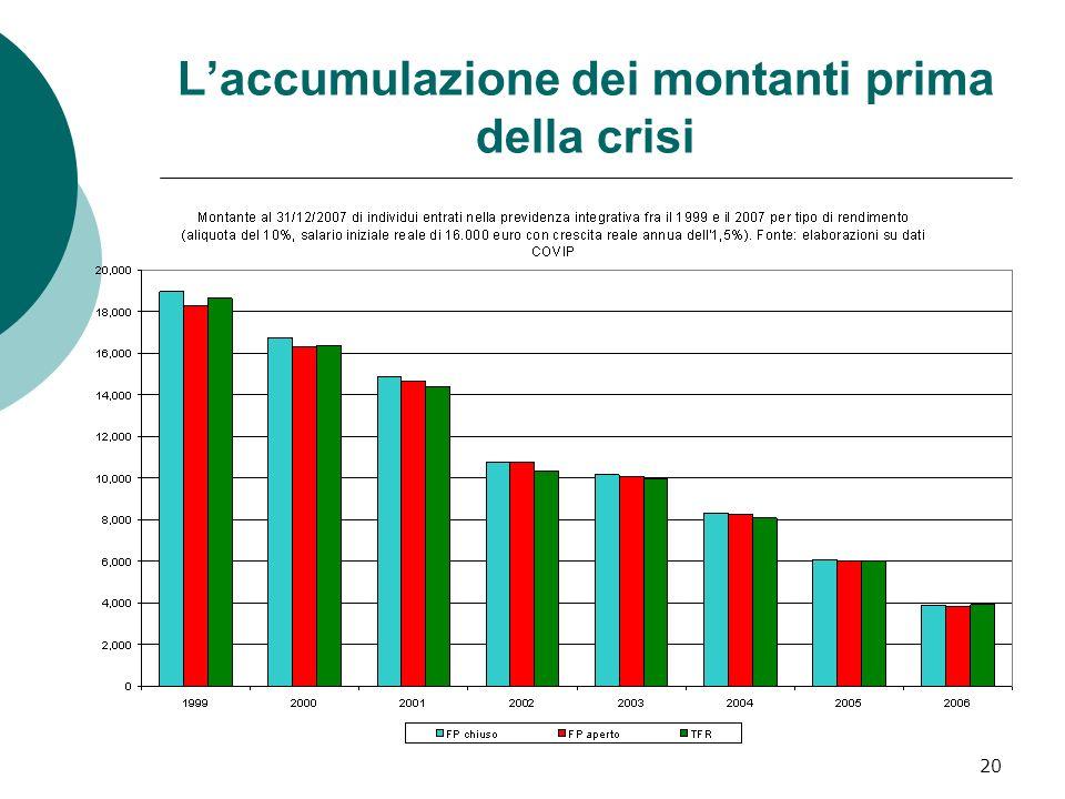 20 Laccumulazione dei montanti prima della crisi
