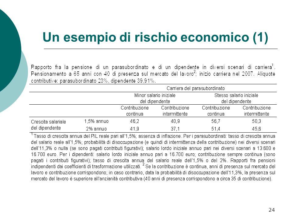 24 Un esempio di rischio economico (1)