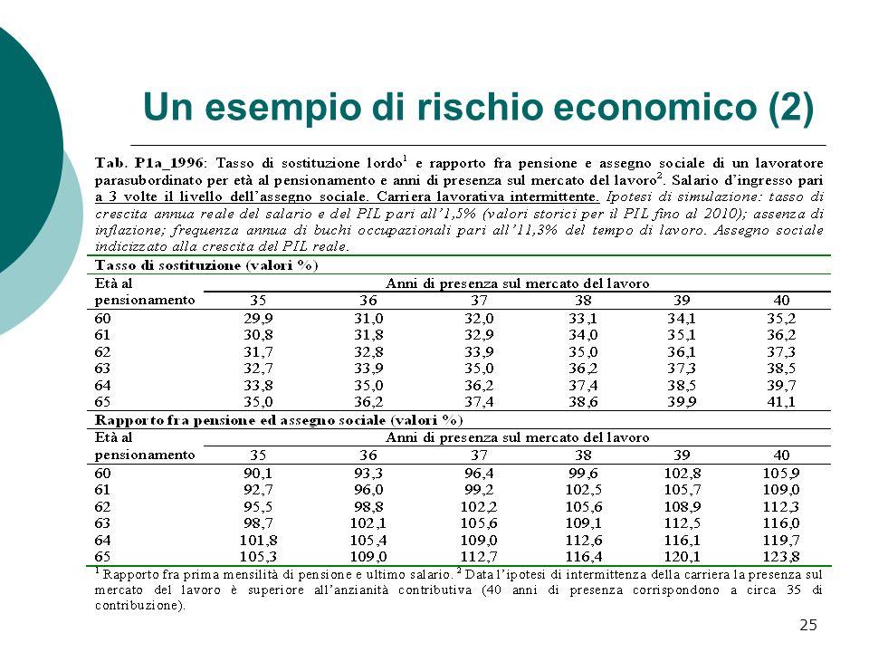 25 Un esempio di rischio economico (2)