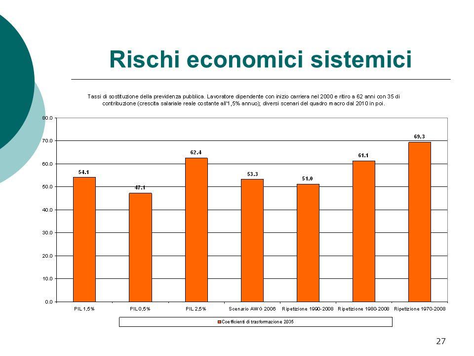 27 Rischi economici sistemici