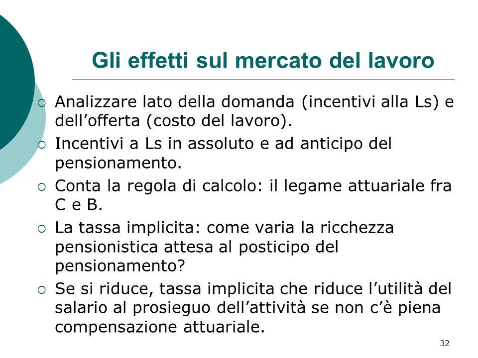 32 Gli effetti sul mercato del lavoro Analizzare lato della domanda (incentivi alla Ls) e dellofferta (costo del lavoro).