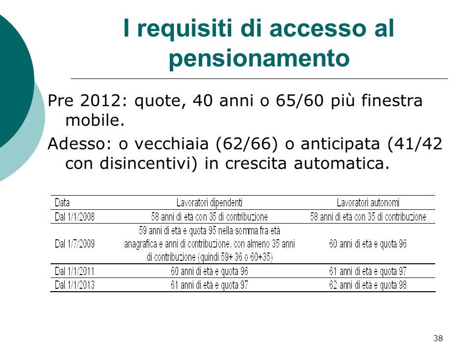 I requisiti di accesso al pensionamento Pre 2012: quote, 40 anni o 65/60 più finestra mobile.