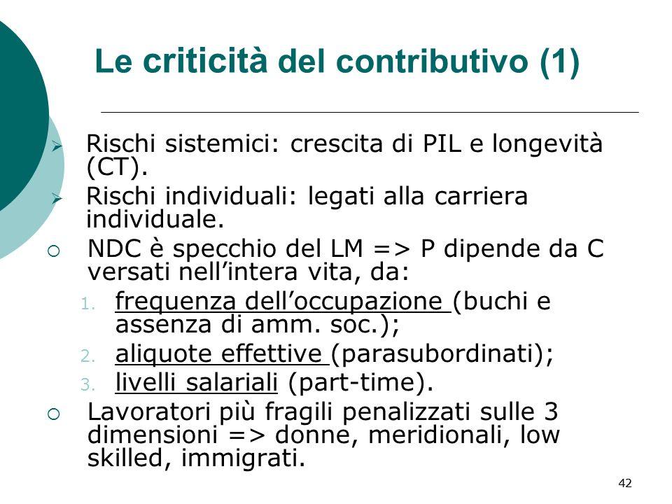 42 Le criticità del contributivo (1) Rischi sistemici: crescita di PIL e longevità (CT).