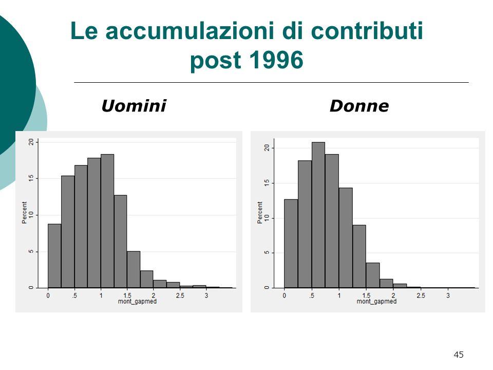 Le accumulazioni di contributi post 1996 UominiDonne 45