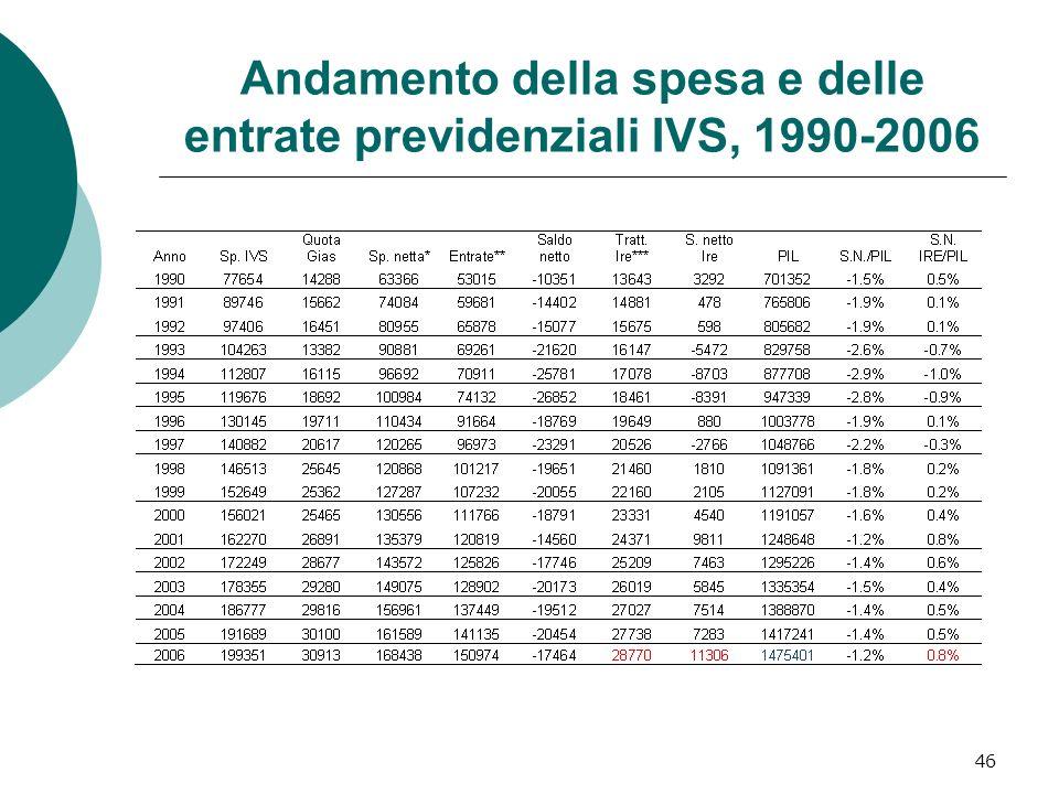 Andamento della spesa e delle entrate previdenziali IVS, 1990-2006 46