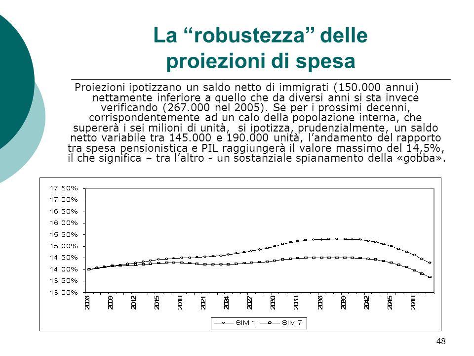 La robustezza delle proiezioni di spesa Proiezioni ipotizzano un saldo netto di immigrati (150.000 annui) nettamente inferiore a quello che da diversi anni si sta invece verificando (267.000 nel 2005).