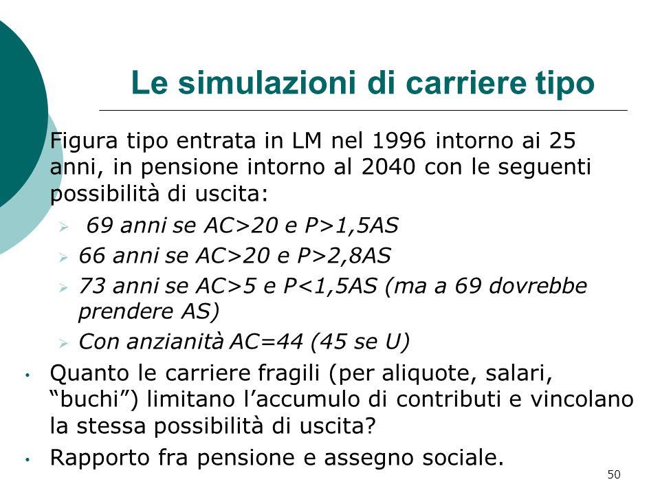 Le simulazioni di carriere tipo Figura tipo entrata in LM nel 1996 intorno ai 25 anni, in pensione intorno al 2040 con le seguenti possibilità di uscita: 69 anni se AC>20 e P>1,5AS 66 anni se AC>20 e P>2,8AS 73 anni se AC>5 e P<1,5AS (ma a 69 dovrebbe prendere AS) Con anzianità AC=44 (45 se U) Quanto le carriere fragili (per aliquote, salari, buchi) limitano laccumulo di contributi e vincolano la stessa possibilità di uscita.