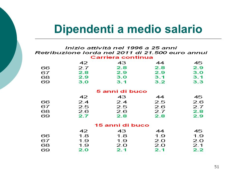 Dipendenti a medio salario 51
