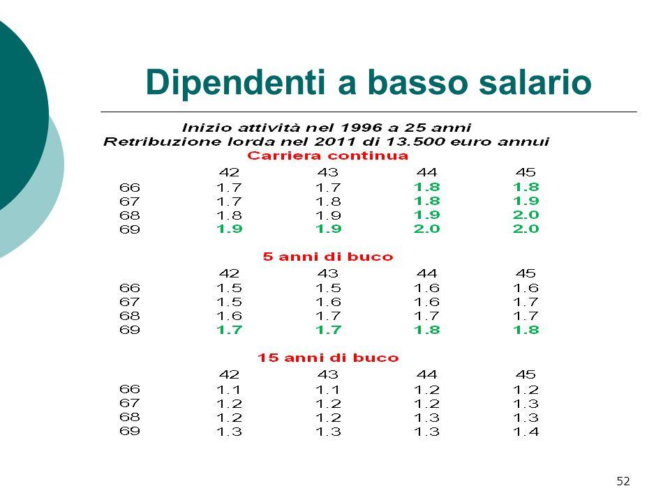 Dipendenti a basso salario 52