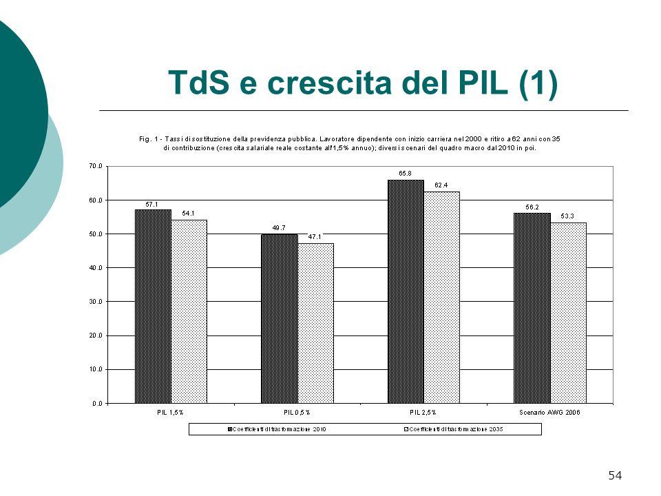 TdS e crescita del PIL (1) 54
