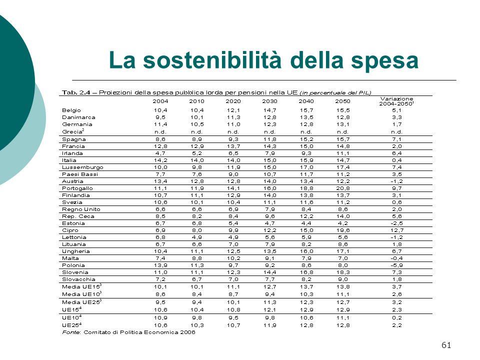 La sostenibilità della spesa 61