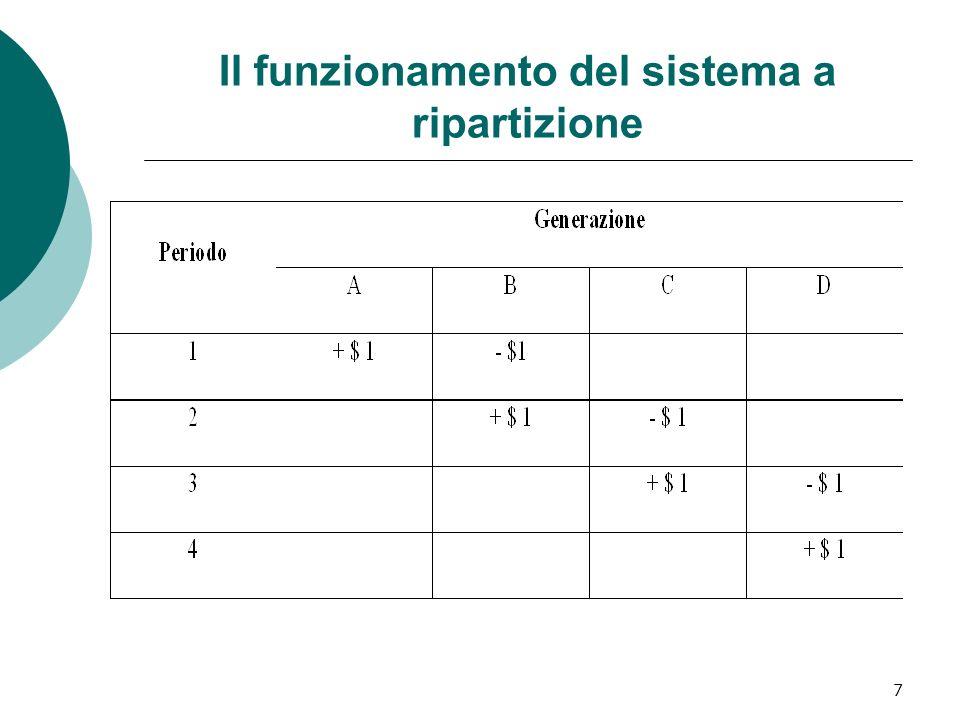 7 Il funzionamento del sistema a ripartizione