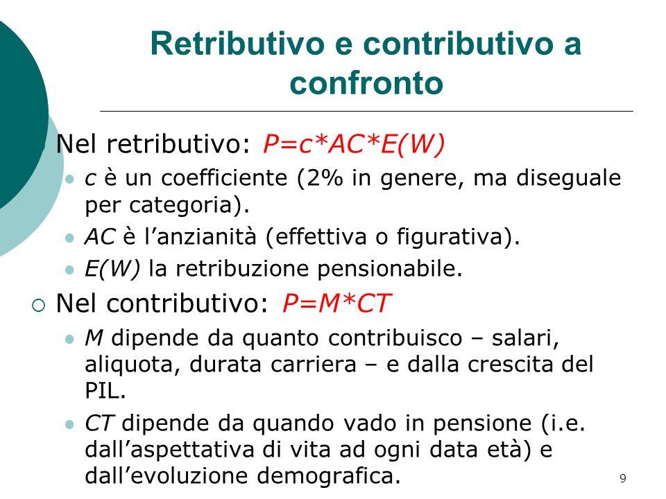 Retributivo e contributivo a confronto Nel retributivo: P=c*AC*E(W) c è un coefficiente (2% in genere, ma diseguale per categoria).