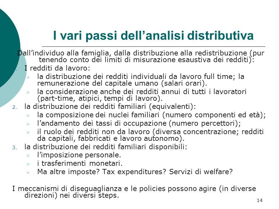 14 I vari passi dellanalisi distributiva Dallindividuo alla famiglia, dalla distribuzione alla redistribuzione (pur tenendo conto dei limiti di misura