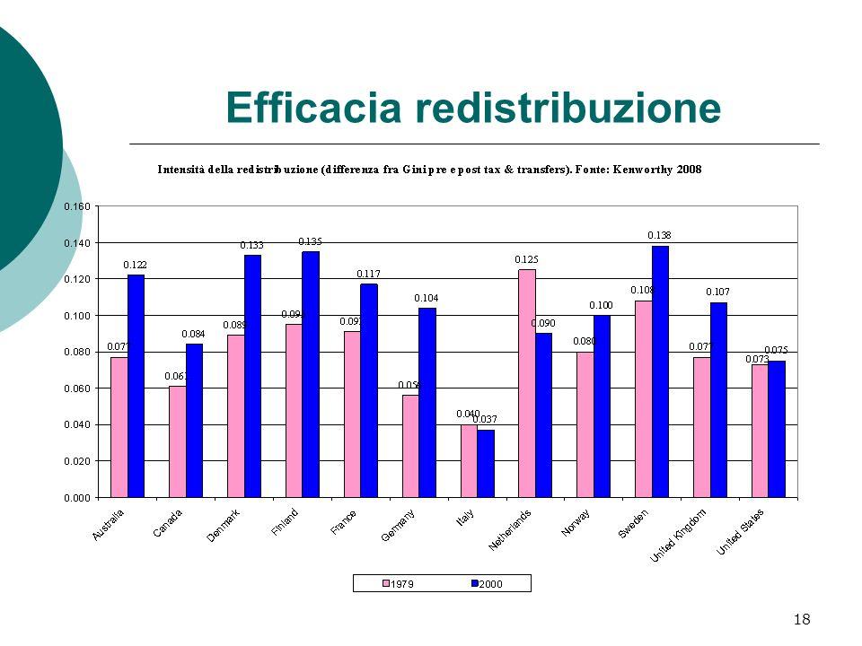 18 Efficacia redistribuzione