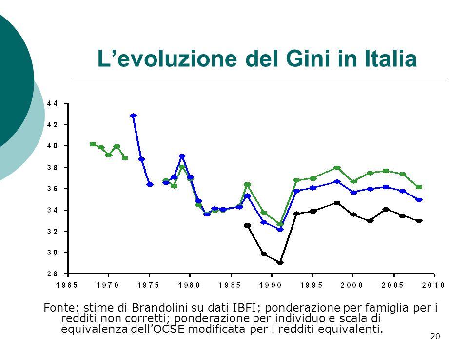 20 Levoluzione del Gini in Italia Fonte: stime di Brandolini su dati IBFI; ponderazione per famiglia per i redditi non corretti; ponderazione per indi