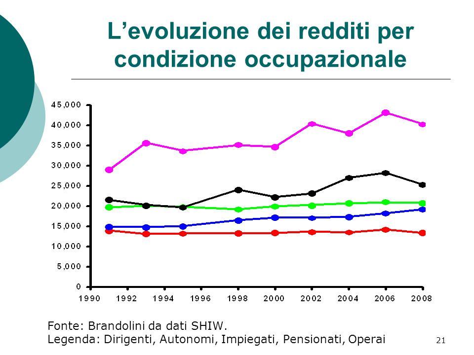 21 Levoluzione dei redditi per condizione occupazionale Fonte: Brandolini da dati SHIW. Legenda: Dirigenti, Autonomi, Impiegati, Pensionati, Operai
