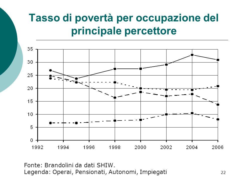 22 Tasso di povertà per occupazione del principale percettore Fonte: Brandolini da dati SHIW. Legenda: Operai, Pensionati, Autonomi, Impiegati