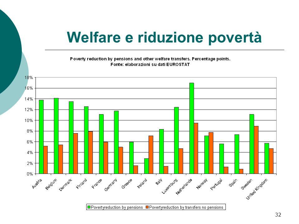 32 Welfare e riduzione povertà