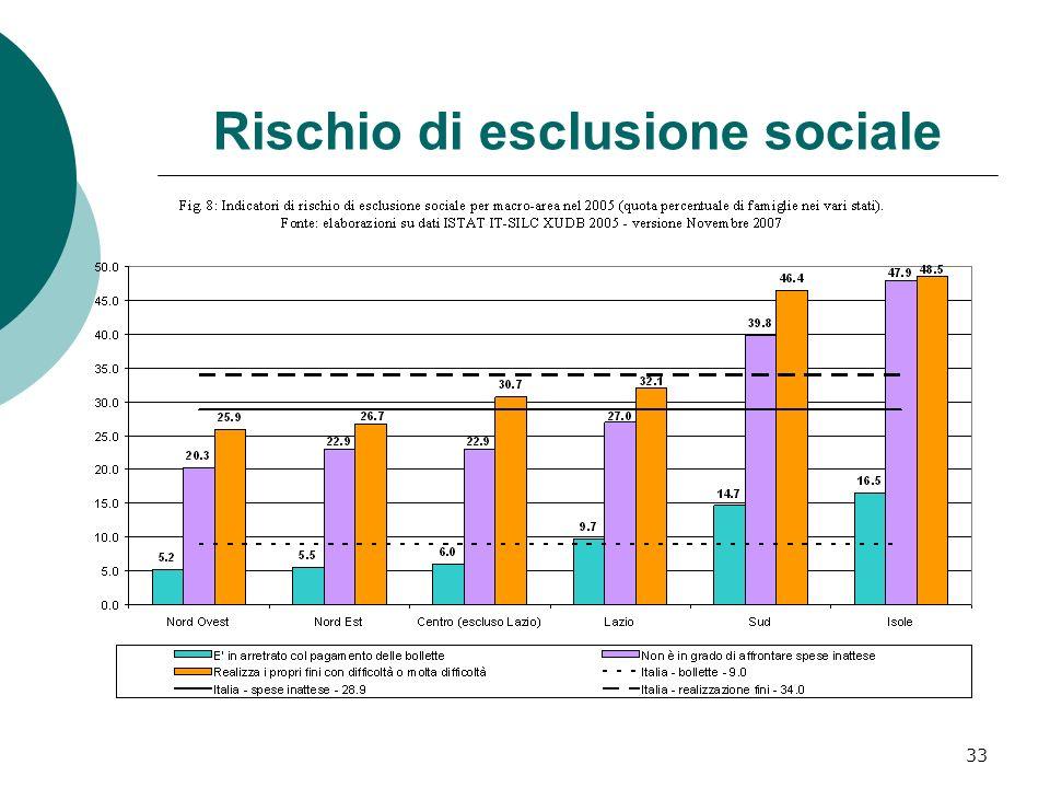 33 Rischio di esclusione sociale