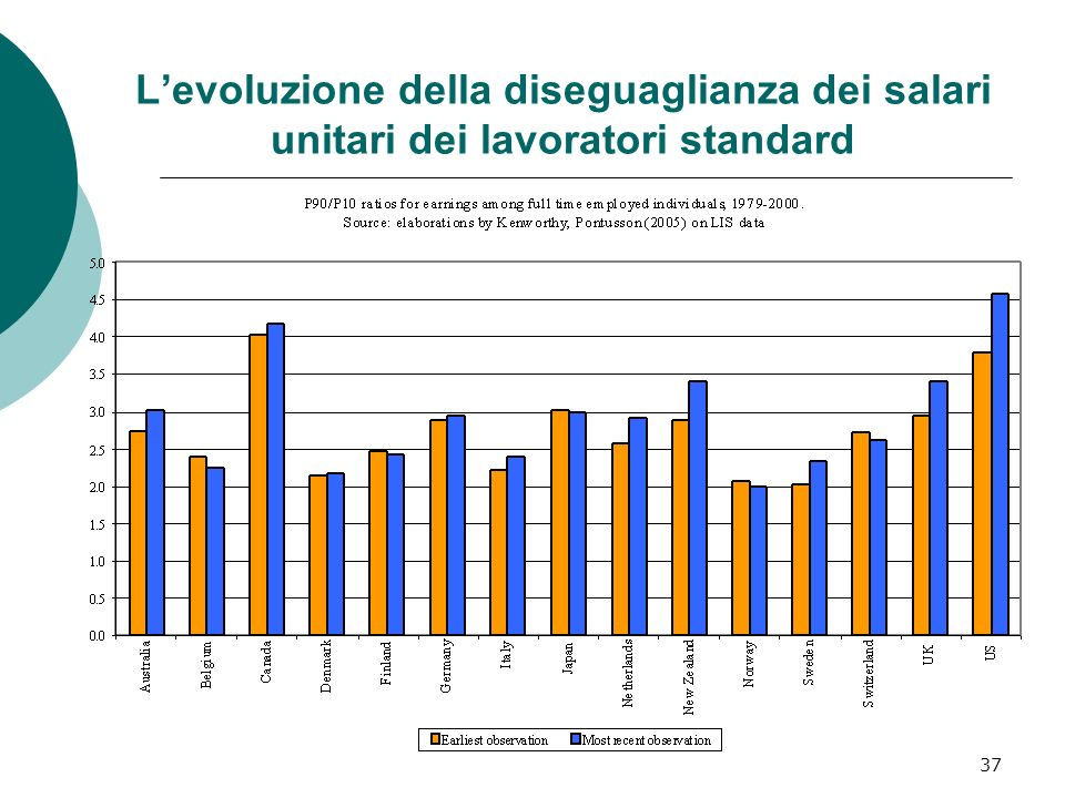 37 Levoluzione della diseguaglianza dei salari unitari dei lavoratori standard