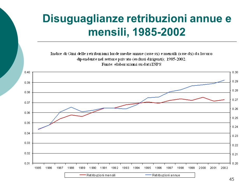 45 Disuguaglianze retribuzioni annue e mensili, 1985-2002