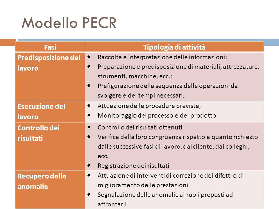 Modello PECR FasiTipologia di attività Predisposizione del lavoro Raccolta e interpretazione delle informazioni; Preparazione e predisposizione di mat
