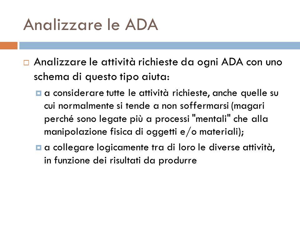 Analizzare le ADA Analizzare le attività richieste da ogni ADA con uno schema di questo tipo aiuta: a considerare tutte le attività richieste, anche q
