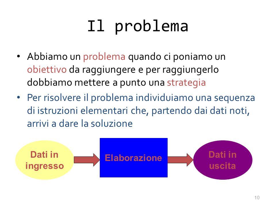 Il problema Abbiamo un problema quando ci poniamo un obiettivo da raggiungere e per raggiungerlo dobbiamo mettere a punto una strategia Per risolvere