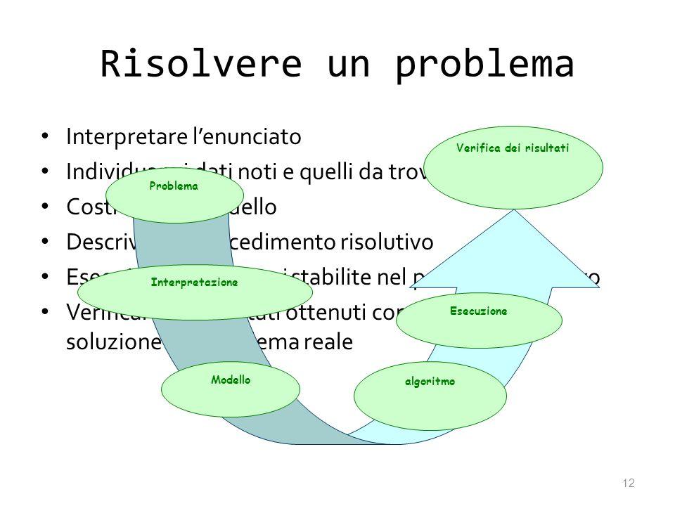 Risolvere un problema Interpretare lenunciato Individuare i dati noti e quelli da trovare Costruire un modello Descrivere il procedimento risolutivo E