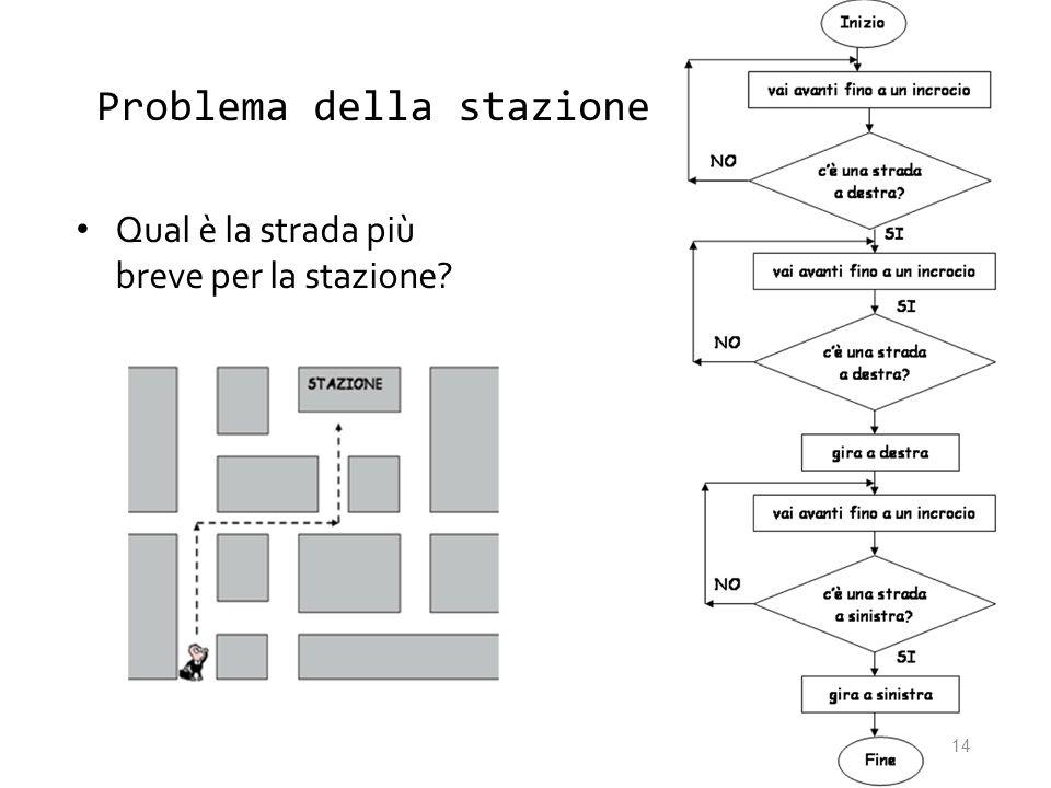 Problema della stazione Qual è la strada più breve per la stazione? 14
