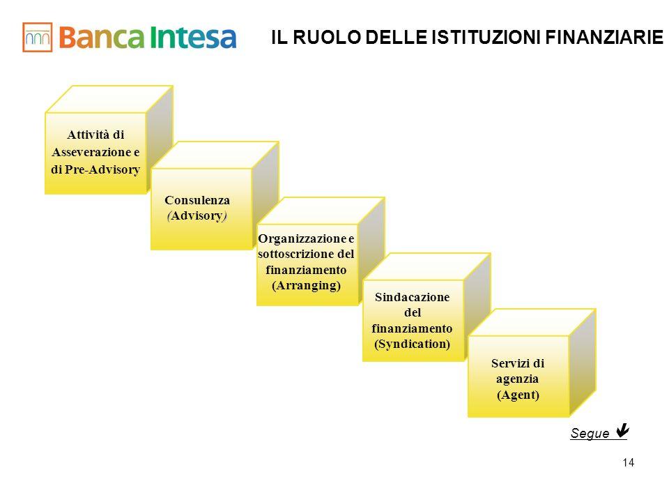14 IL RUOLO DELLE ISTITUZIONI FINANZIARIE Consulenza () (Advisory) Organizzazione e sottoscrizione del finanziamento (Arranging) Sindacazione del fina