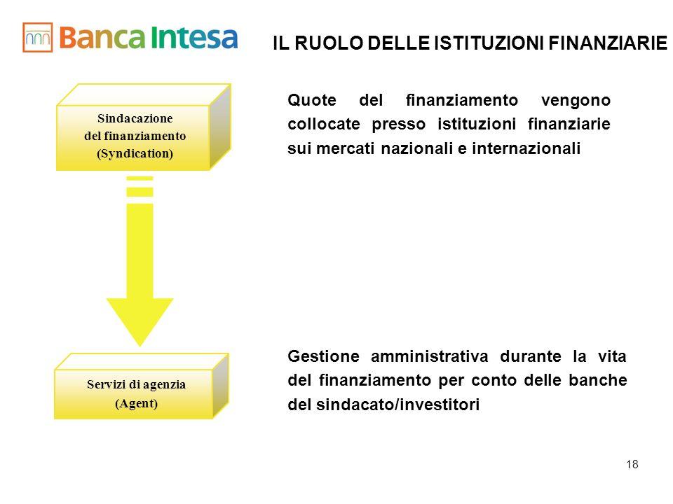 18 Quote del finanziamento vengono collocate presso istituzioni finanziarie sui mercati nazionali e internazionali Gestione amministrativa durante la