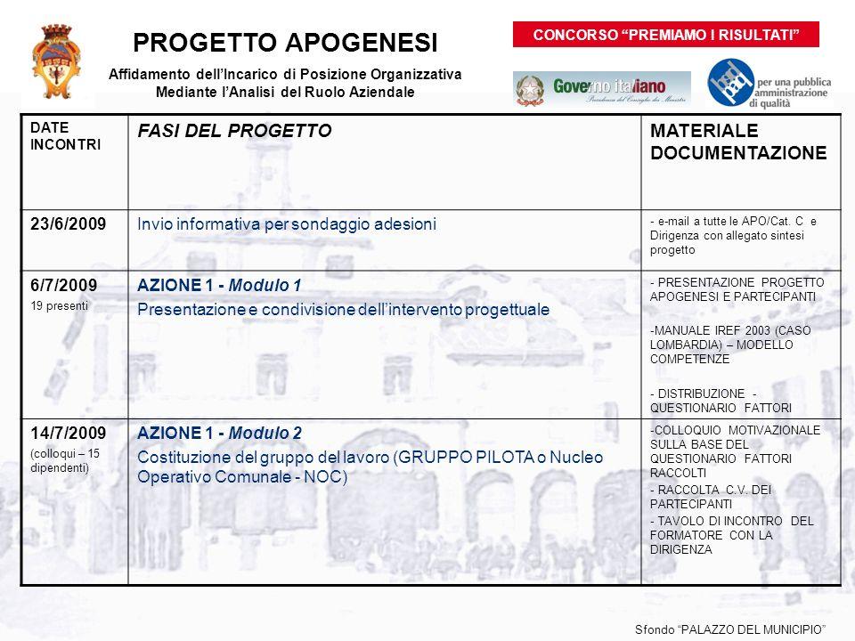 Sfondo PALAZZO DEL MUNICIPIO PROGETTO APOGENESI Affidamento dellIncarico di Posizione Organizzativa Mediante lAnalisi del Ruolo Aziendale DATE INCONTRI FASI DEL PROGETTOMATERIALE DOCUMENTAZIONE 23/6/2009Invio informativa per sondaggio adesioni - e-mail a tutte le APO/Cat.