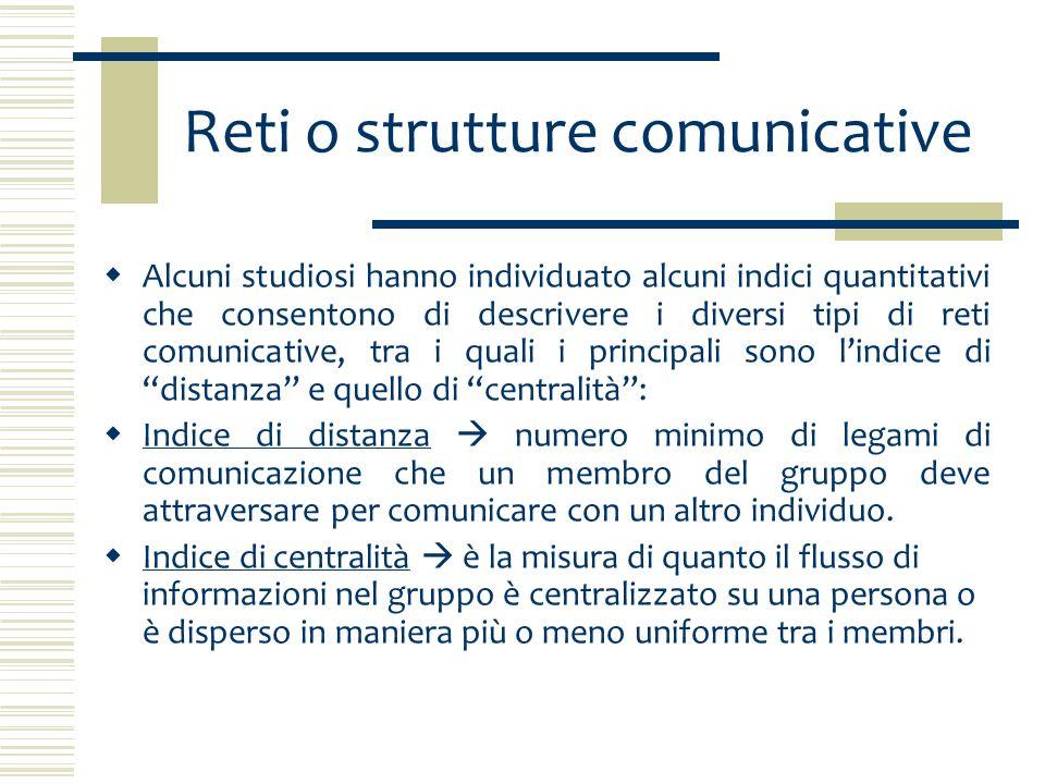 Reti o strutture comunicative Le reti o strutture comunicative sono indispensabili per definire come si svolge la comunicazione allinterno del gruppo e di conseguenza quale ruolo ha ogni individuo nel processo decisionale.