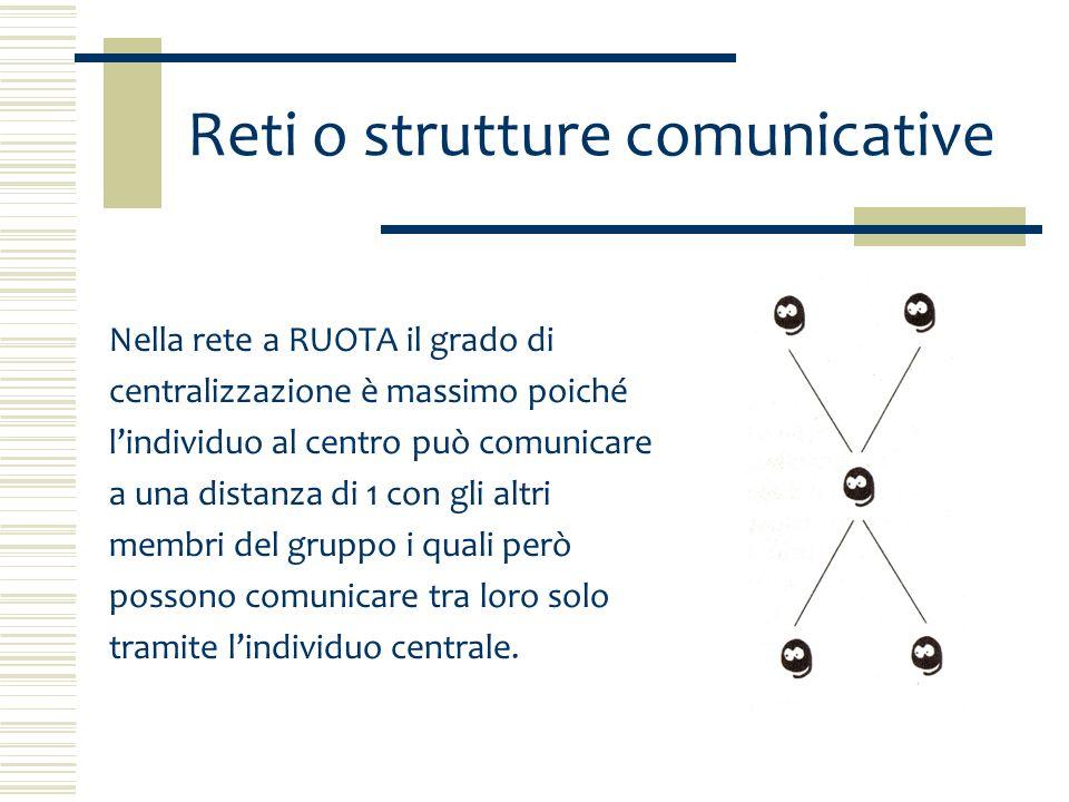 Reti o strutture comunicative Considerando la rete a Y la persona che si trova nella posizione centrale è legata a tre individui con la distanza di 1 e con la distanza di 2 alla persona che si trova alla base della rete.