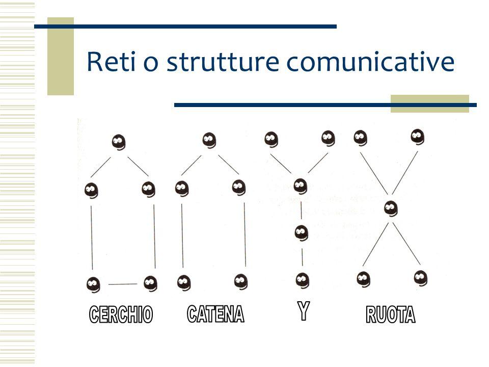 Reti o strutture comunicative Nella rete a RUOTA il grado di centralizzazione è massimo poiché lindividuo al centro può comunicare a una distanza di 1 con gli altri membri del gruppo i quali però possono comunicare tra loro solo tramite lindividuo centrale.